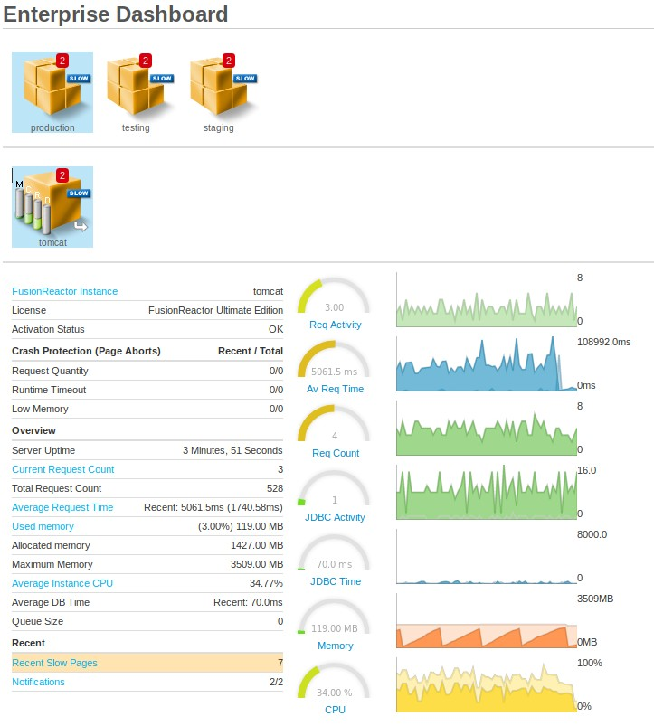 Enterprise Dashboard Group Metircs
